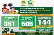 Kasus Positif COVID-19 di Kabupaten Bogor Bertambah Jadi 144 Orang