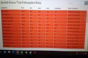 Update COVID-19 di Jatim: Pasien Positif 2.281 Orang, 375 Sembuh