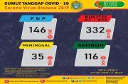 UP DATE Covid-19 Sumut: Pasien Positif Bertambah 17 hingga Menjadi 332 Orang