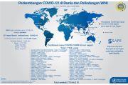 1.163 WNI di Luar Negeri Positif Covid-19, 770 di Antaranya Sembuh