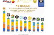 128 Mahasiswa Undip Rebut Posisi Terhormat dalam Kompetisi PKM 2020