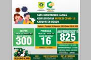 Kasus Positif COVID-19 di Kabupaten Bogor Bertambah Jadi 829 Orang