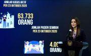 DKI Jakarta, Tertinggi Kasus Sembuh Harian
