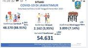 Pentahelix Kunci Pengendalian Kasus COVID-19 di Jawa Timur
