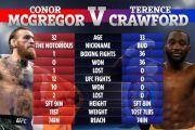 Terence Crawford Berani Sekali Hina Conor McGregor Petarung Buruk