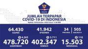Sembuh dan Positif Covid-19 Tertinggi, Masih Berada di Pulau Jawa