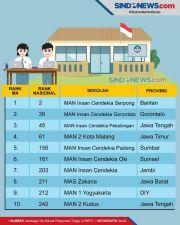 Ini 10 Madrasah Aliyah Terbaik di Indonesia versi LTMP