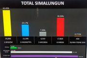Hitung Cepat Pilkada Simalungun, Radiapoh-Zonny Waldy Unggul 42,45%