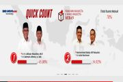 Hasil Quick Count Charta Politika, Bobby-Aulia Unggul Sementara 55,08 %