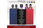 Hasil Real Count PKS, Idris-Imam Raih 55,57% Suara