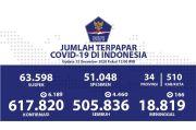 Kesembuhan Covid-19 Mencapai 505.836 Orang