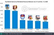 PUBG Mobile Kantongi Pendapatan Rp36,7 Triliun Sepanjang 2020