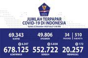 Kesembuhan Pasien Covid-19 di Sulawesi Selatan Meningkat