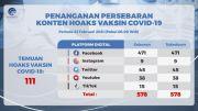 Facebook Platform Digital Terbanyak Sebarkan Hoaks Vaksin Covid-19