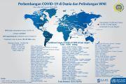 Kasus Baru di 4 Negara, Total 4.506 WNI Positif Covid-19 di Luar Negeri