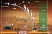 BREAKING NEWS-Kendaraan Antariksa China Mendarat di Mars