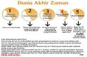 Umat Islam Alami 5 Fase Sebelum Kiamat, Sekarang Berada di Fase 4