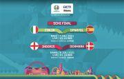 Jelang Semifinal UEFA EURO 2020, iNews Kian Rebut Hati Pencinta Sport & Kuasai Pangsa Pemirsa TV