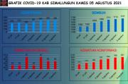 Semakin Tak Terkendali, Sepekan Kematian Pasien COVID-19 di Simalungun Capai 30 Kasus
