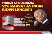 Terkait Afghanistan: 52% Rakyat AS Ingin Biden Lengser