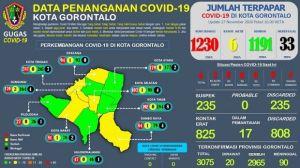 Target Kota Gorontalo, 2021 Bebas Covid-19