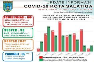 Kasus COVID-19 di Salatiga Meningkat Lagi, DKK Sebut Kluster Dimana-mana