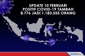 Update 10 Februari, Positif Covid-19 Tambah 8.776 Jadi 1.183.555 Orang