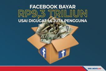 Facebook Bayar Rp9,3 Triliun usai Digugat 1,6 Juta Pengguna