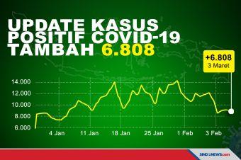 Kasus COVID-19 Bertambah 6.808, Berikut Sebaran di 34 Provinsi