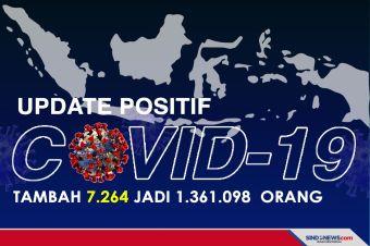 Kasus COVID-19 Bertambah 7.264, Berikut Sebaran di 34 Provinsi
