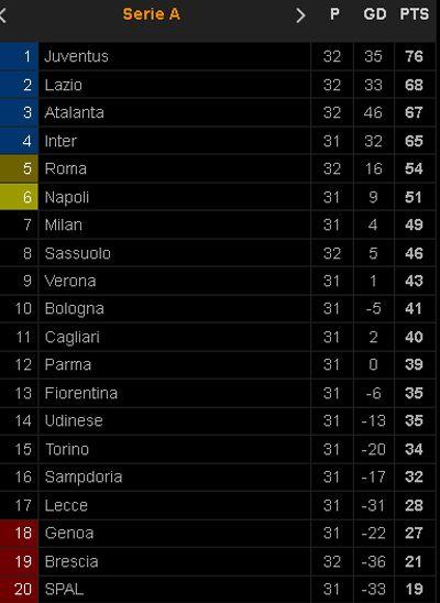 Hasil Pertandingan dan Klasemen Sepak Bola, Sabtu-Minggu (11-12/7/2020)
