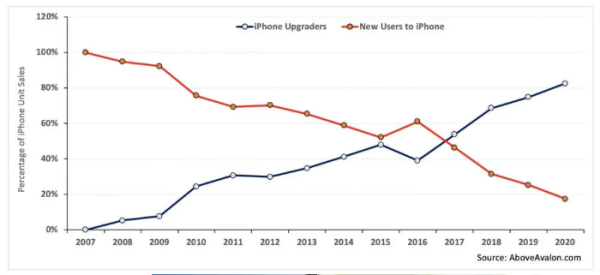 Daftarkan, pengguna iPhone di seluruh dunia mencapai 1 miliar