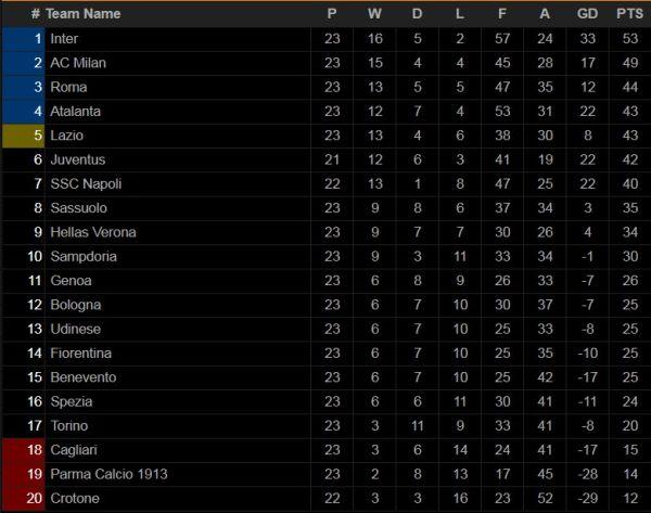 Hasil Pertandingan 21-22 Februari; Duo Manchester Berjaya, Inter Hajar Milan