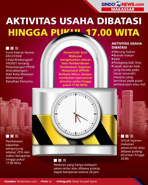 Aktivitas Usaha di Makassar Dibatasi, UPTD Losari Minta Keringanan
