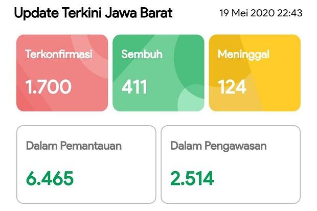 1.700 Orang Positif COVID-19 di Jabar, Depok Masih Tertinggi