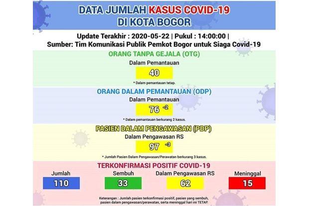 Jelang Lebaran, Kota Bogor Nihil Penambahan Kasus Positif Covid-19