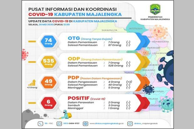 Kabupaten Majalengka Catat Penambahan Tiga Kasus Pdp Covid 19
