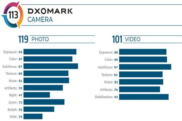 DxOMark Puji Kamera Motorola Edge Plus saat Menghasilkan Video