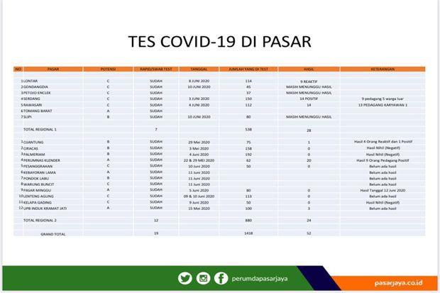 Perumda Pasar Jaya Belum Update Kasus Positif COVID-19 di Pasar Tradisional