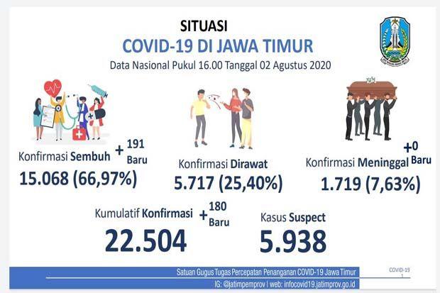 Kesembuhan Pasien COVID-19 di Jawa Timur Tembus 15.000