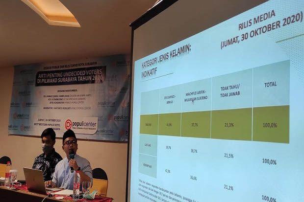 Pendukung Jokowi ke Eri Cahyadi, Prabowo ke Machfud Arifin