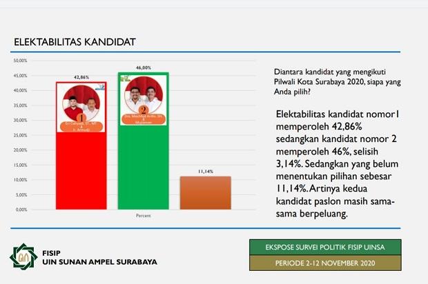 Survei Uinsa, Machfud Arifin-Mujiaman Pecundangi Eri Cahyadi-Armudji
