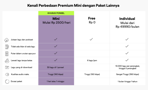 Spotify Hadirkan Paket Langganan Murah Premium Mini