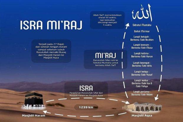 Isra Miraj (6): Nabi Musa Menangis dan Nabi Ibrahim Duduk di Pintu Surga