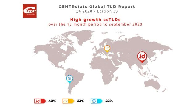 Pertumbuhan .id Jadi Domain ccTLD Terpesat di Dunia