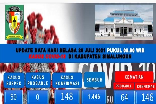 Ada Lonjakan Kasus COVID-19 di Kabupaten Simalungun, Anggota DPRD Berang