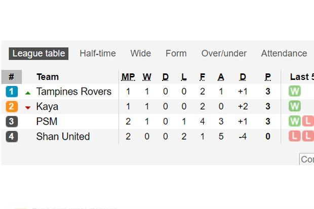 PSM Makassar Raih 3 Poin Perdana di Grup H AFC Cup