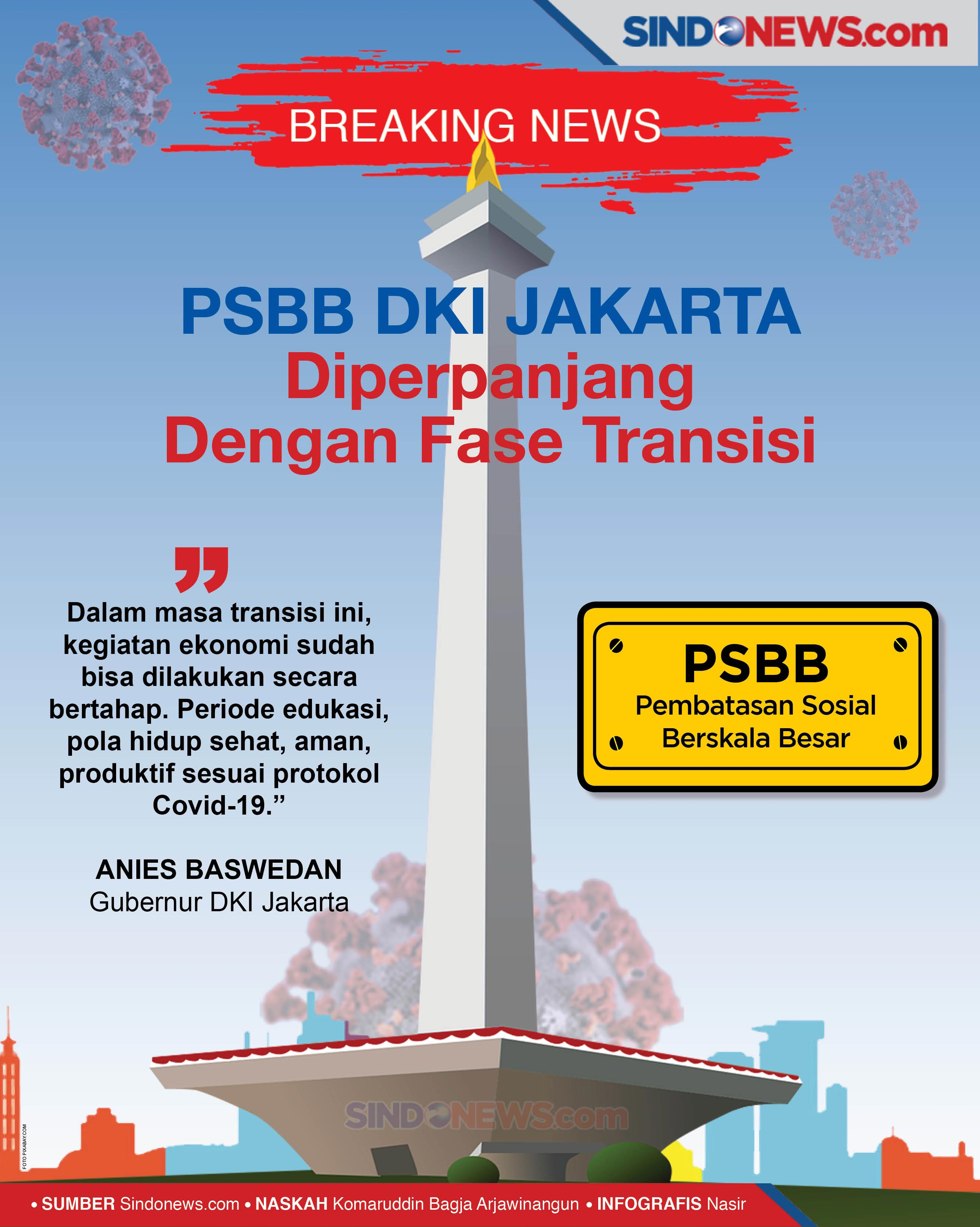 Breaking Psbb Dki Jakarta Diperpanjang Dengan Fase Transisi