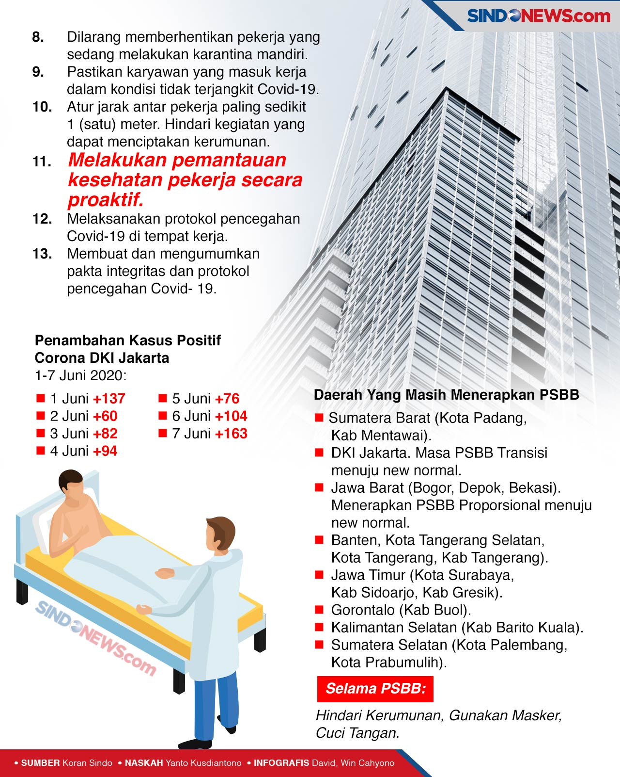 Karyawan Perkantoran Di Dki Jakarta Siap Bekerja Ala Ninja
