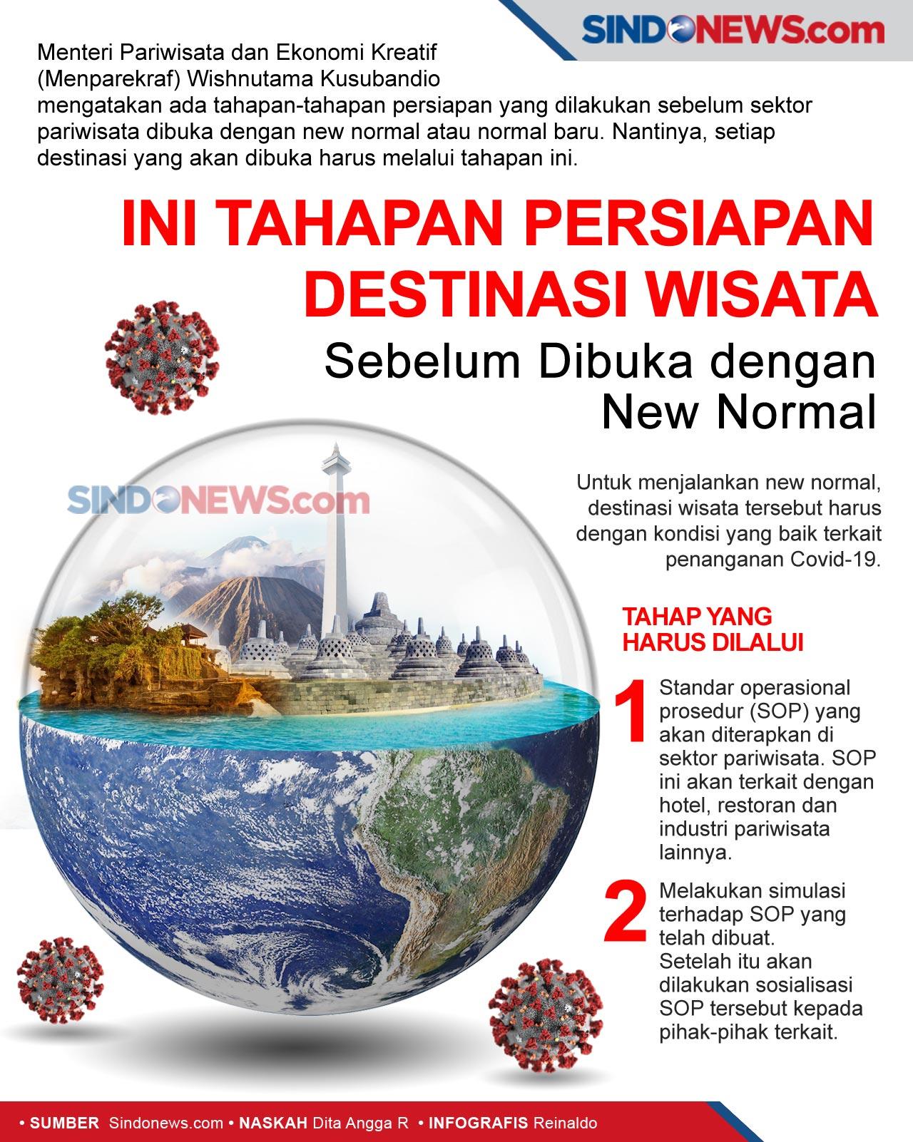 Tahapan Persiapan Destinasi Wisata Sebelum Dibuka dengan